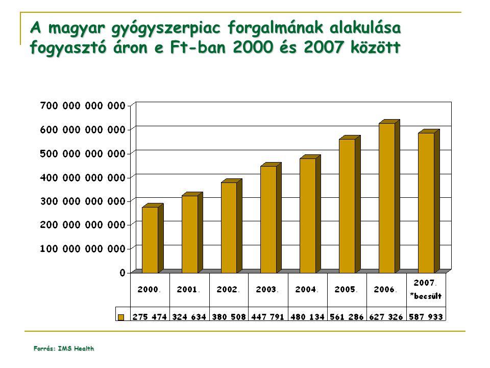 A magyar gyógyszerpiac forgalmának alakulása fogyasztó áron e Ft-ban 2000 és 2007 között Forrás: IMS Health
