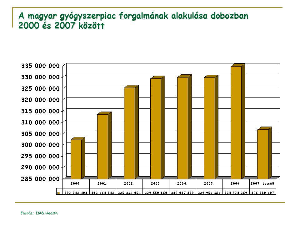 A magyar gyógyszerpiac forgalmának alakulása dobozban 2000 és 2007 között Forrás: IMS Health