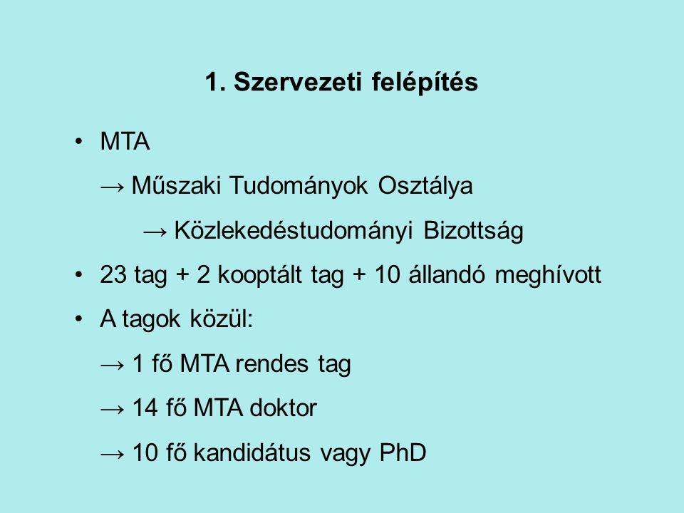 1. Szervezeti felépítés MTA → Műszaki Tudományok Osztálya → Közlekedéstudományi Bizottság 23 tag + 2 kooptált tag + 10 állandó meghívott A tagok közül