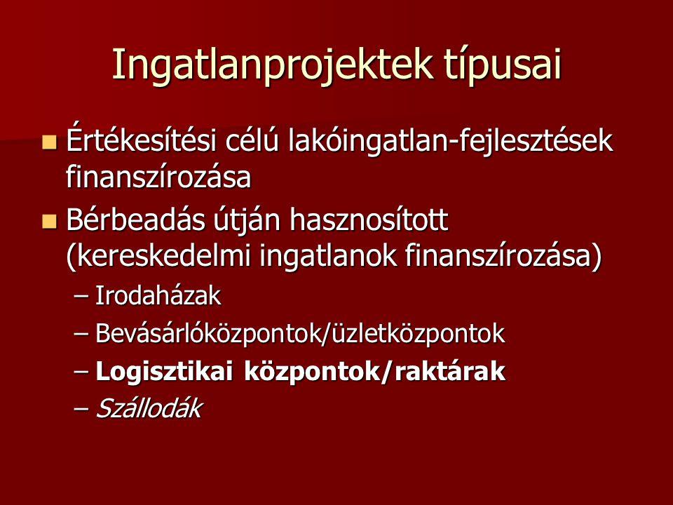 Ingatlanprojektek típusai Értékesítési célú lakóingatlan-fejlesztések finanszírozása Értékesítési célú lakóingatlan-fejlesztések finanszírozása Bérbea