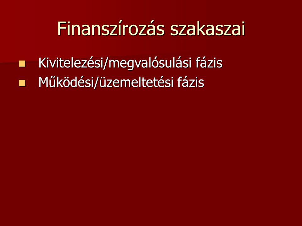 Finanszírozás szakaszai Kivitelezési/megvalósulási fázis Kivitelezési/megvalósulási fázis Működési/üzemeltetési fázis Működési/üzemeltetési fázis
