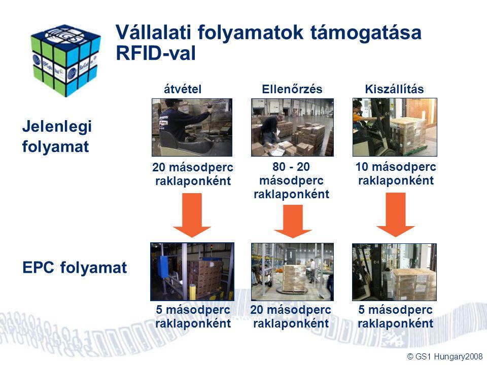 © GS1 Hungary2008 Vállalati folyamatok támogatása RFID-val Jelenlegi folyamat EPC folyamat 5 másodperc raklaponként 20 másodperc raklaponként átvétel