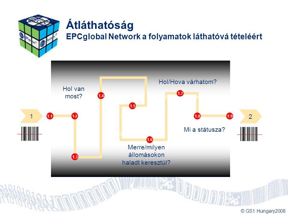 © GS1 Hungary2008 1.2 1.3 1.4 1.5 1.6 1.7 1.81.91.1 Hol van most? Merre/milyen állomásokon haladt keresztül? Hol/Hova várhatom? Mi a státusza? Hol van