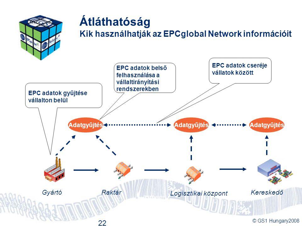 © GS1 Hungary2008 22 Átláthatóság Kik használhatják az EPCglobal Network információit Logisztikai központ KereskedőRaktárGyártó Adatgyűjtés EPC adatok