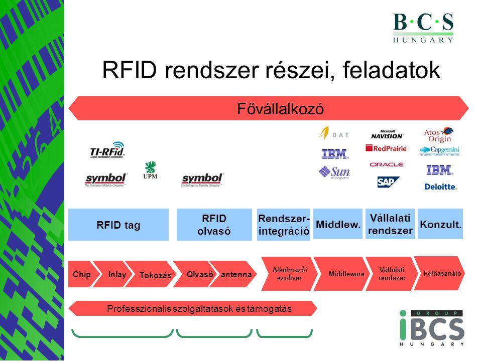 Chip Inlay Olvasó Rendszer- integráció Vállalati rendszer Middlew.