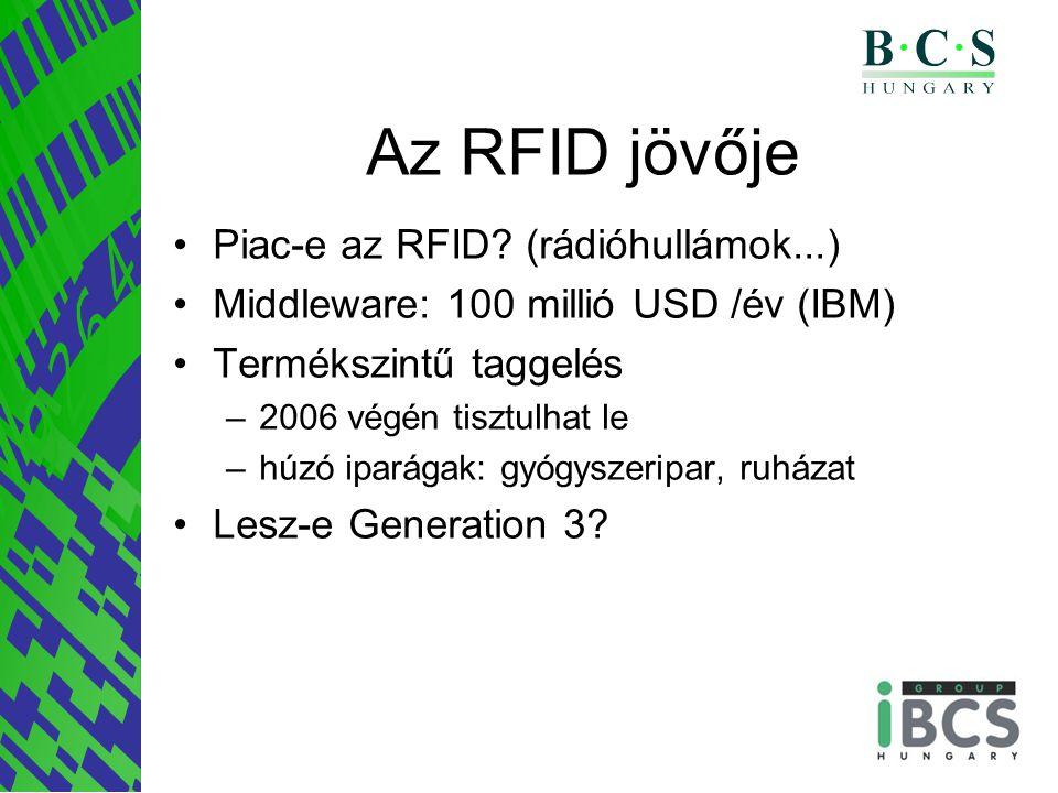 Az RFID jövője Piac-e az RFID.