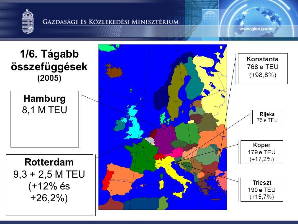 1/6. Tágabb összefüggések (2005) Rotterdam 9,3 + 2,5 M TEU (+12% és +26,2%) Hamburg 8,1 M TEU Konstanta 768 e TEU (+98,8%) Rijeka 75 e TEU Koper 179 e