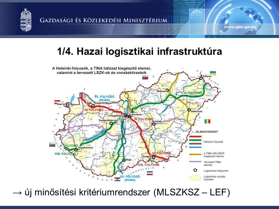 → új minősítési kritériumrendszer (MLSZKSZ – LEF) 1/4. Hazai logisztikai infrastruktúra