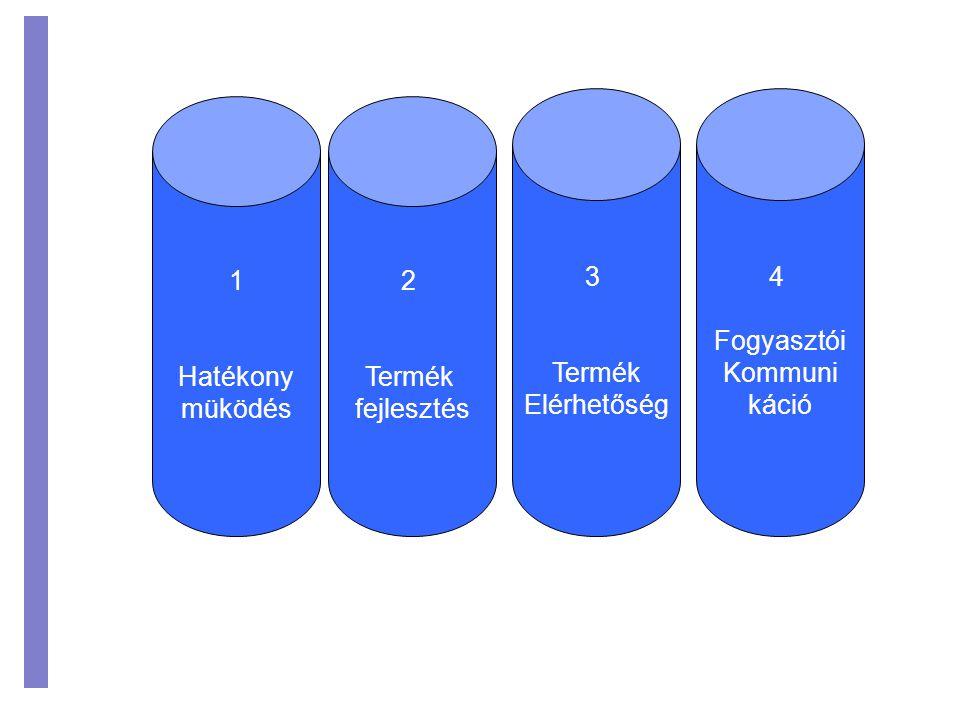 1 Hatékony müködés 2 Termék fejlesztés 4 Fogyasztói Kommuni káció 3 Termék Elérhetőség