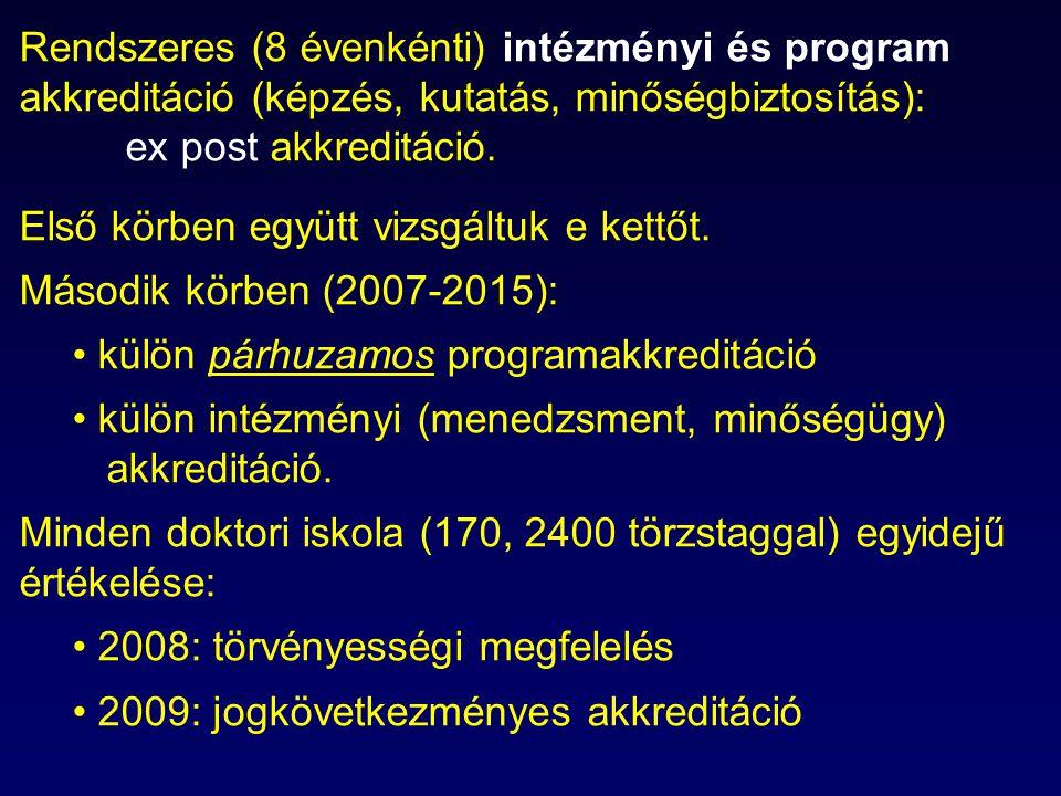 Rendszeres (8 évenkénti) intézményi és program akkreditáció (képzés, kutatás, minőségbiztosítás): ex post akkreditáció. Első körben együtt vizsgáltuk