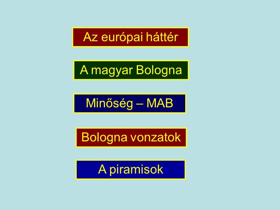 Az európai háttér A magyar Bologna Minőség – MAB Bologna vonzatok A piramisok