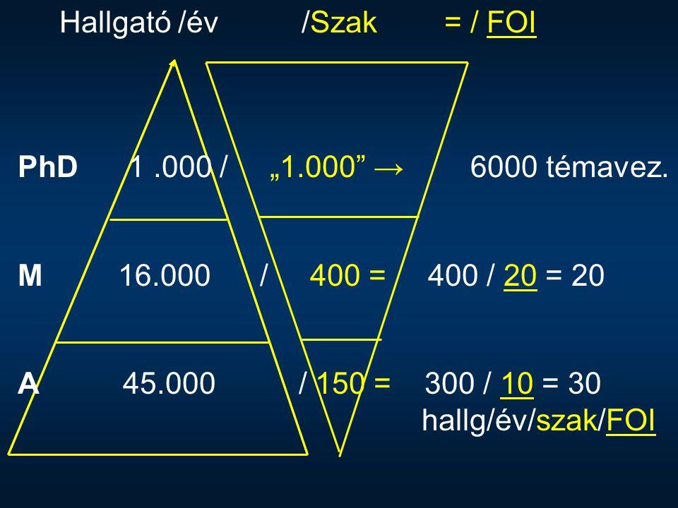 """Hallgató /év /Szak = / FOI PhD 1.000 / """"1.000"""" → 6000 témavez. M 16.000 / 400 = 400 / 20 = 20 A 45.000 / 150 = 300 / 10 = 30 hallg/év/szak/FOI"""