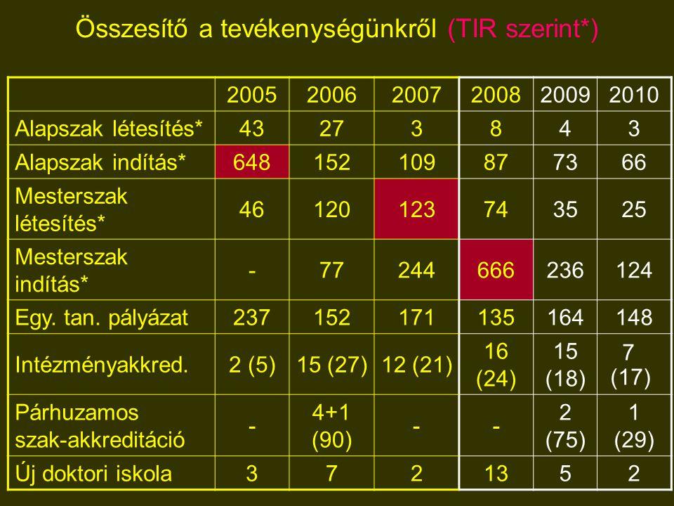 Összesítő a tevékenységünkről (TIR szerint*) 200520062007200820092010 Alapszak létesítés*43273843 Alapszak indítás*648152109877366 Mesterszak létesítés* 46120123743525 Mesterszak indítás* -77244666236124 Egy.