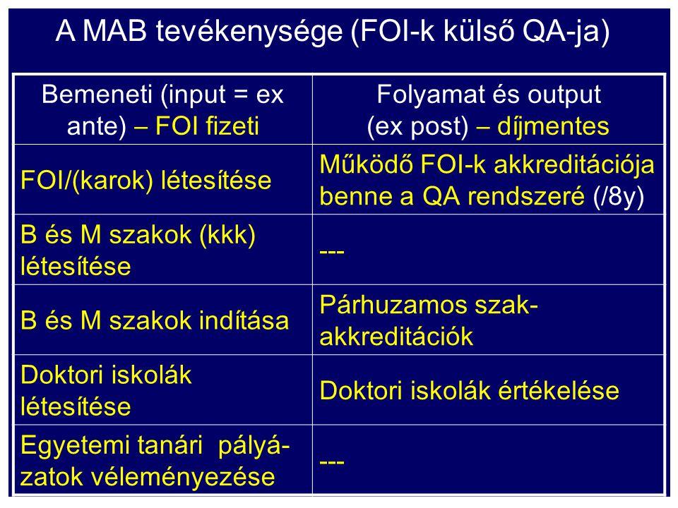 A MAB tevékenysége (FOI-k külső QA-ja) Bemeneti (input = ex ante) – FOI fizeti Folyamat és output (ex post) – díjmentes FOI/(karok) létesítése Működő FOI-k akkreditációja benne a QA rendszeré (/8y) B és M szakok (kkk) létesítése --- B és M szakok indítása Párhuzamos szak- akkreditációk Doktori iskolák létesítése Doktori iskolák értékelése Egyetemi tanári pályá- zatok véleményezése ---