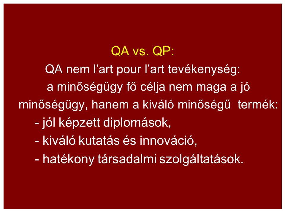 QA vs. QP: QA nem l'art pour l'art tevékenység: a minőségügy fő célja nem maga a jó minőségügy, hanem a kiváló minőségű termék: - jól képzett diplomás