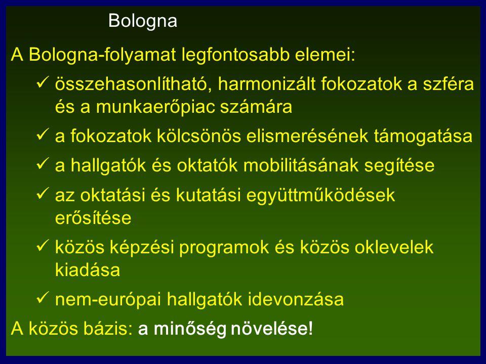 Bologna A Bologna-folyamat legfontosabb elemei: összehasonlítható, harmonizált fokozatok a szféra és a munkaerőpiac számára a fokozatok kölcsönös elismerésének támogatása a hallgatók és oktatók mobilitásának segítése az oktatási és kutatási együttműködések erősítése közös képzési programok és közös oklevelek kiadása nem-európai hallgatók idevonzása A közös bázis: a minőség növelése!