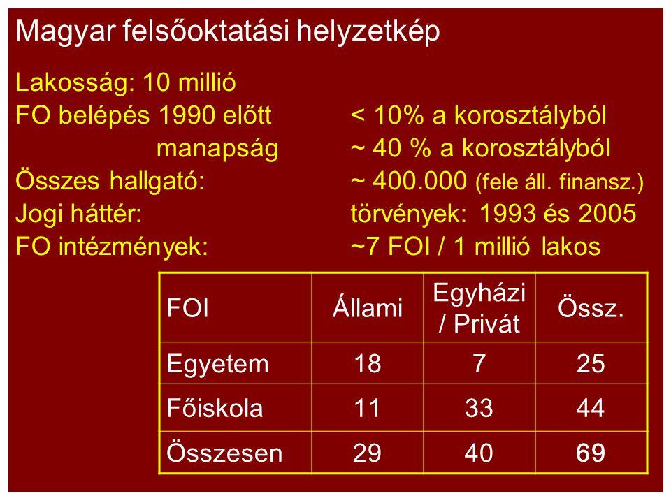Magyar felsőoktatási helyzetkép Lakosság: 10 millió FO belépés 1990 előtt< 10% a korosztályból manapság~ 40 % a korosztályból Összes hallgató:~ 400.00