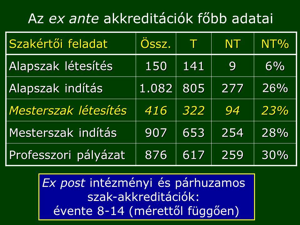 Az ex ante akkreditációk főbb adatai Szakértői feladat Össz.TNTNT% Alapszak létesítés 15014196% Alapszak indítás 1.082805277 26%26%26%26% Mesterszak létesítés 4163229423% Mesterszak indítás 90765325428% Professzori pályázat 87661725930% Ex post intézményi és párhuzamos szak-akkreditációk: évente 8-14 (mérettől függően)