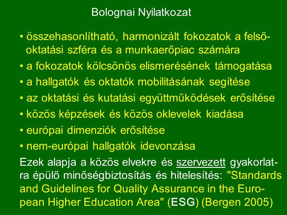 Bolognai Nyilatkozat összehasonlítható, harmonizált fokozatok a felső- oktatási szféra és a munkaerőpiac számára a fokozatok kölcsönös elismerésének támogatása a hallgatók és oktatók mobilitásának segítése az oktatási és kutatási együttműködések erősítése közös képzések és közös oklevelek kiadása európai dimenziók erősítése nem-európai hallgatók idevonzása Ezek alapja a közös elvekre és szervezett gyakorlat- ra épülő minőségbiztosítás és hitelesítés: Standards and Guidelines for Quality Assurance in the Euro- pean Higher Education Area (ESG) (Bergen 2005)