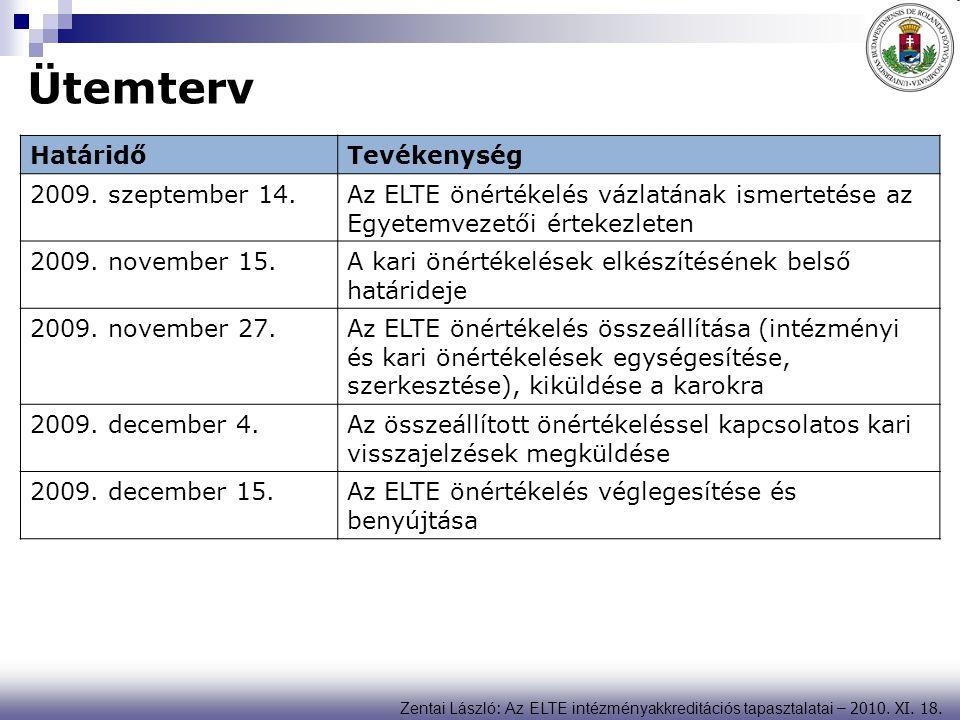 Zentai László : Az ELTE intézményakkreditációs tapasztalatai – 2010. XI. 18. Ütemterv HatáridőTevékenység 2009. szeptember 14.Az ELTE önértékelés vázl