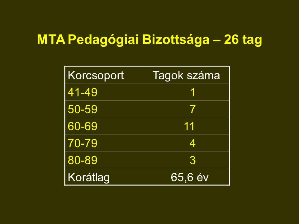 MTA Pedagógiai Bizottsága – 26 tag KorcsoportTagok száma 41-49 1 50-59 7 60-6911 70-79 4 80-89 3 Korátlag65,6 év