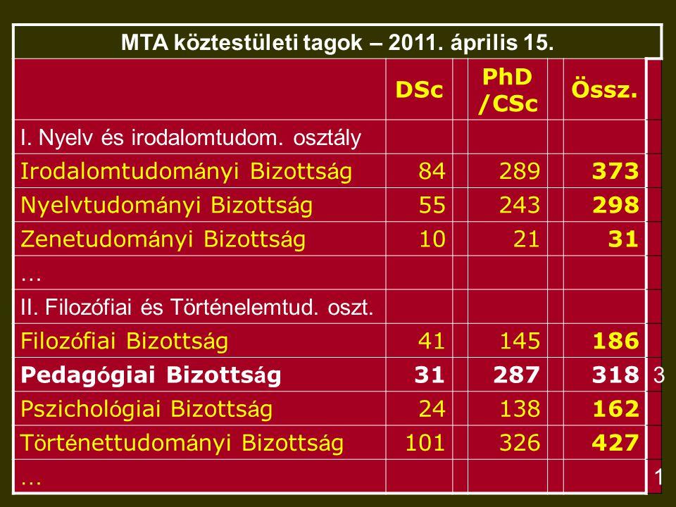 MTA köztestületi tagok – 2011. április 15. DSc PhD /CSc Össz.