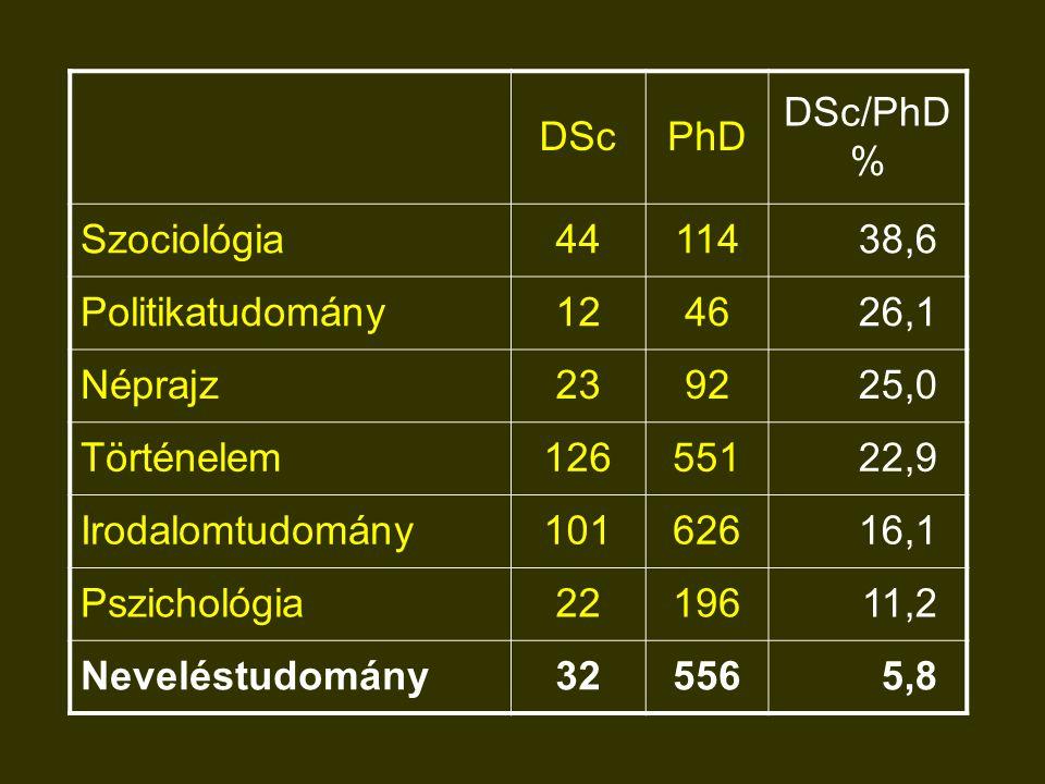 DScPhD DSc/PhD % Szociológia4411438,6 Politikatudomány124626,1 Néprajz239225,0 Történelem12655122,9 Irodalomtudomány10162616,1 Pszichológia2219611,2 N