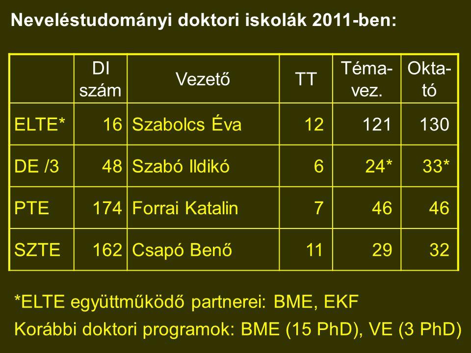 Neveléstudományi doktori iskolák 2011-ben: DI szám VezetőTT Téma- vez. Okta- tó ELTE*16Szabolcs Éva12121130 DE /348Szabó Ildikó624*33* PTE174Forrai Ka