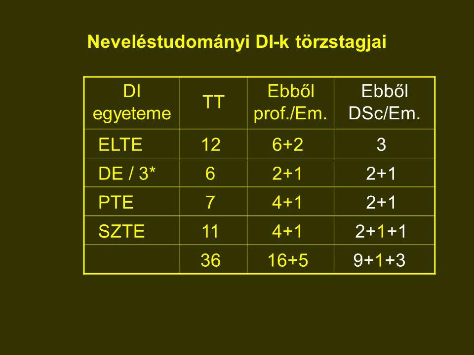 Neveléstudományi DI-k törzstagjai DI egyeteme TT Ebből prof./Em. Ebből DSc/Em. ELTE126+23 DE / 3*62+1 PTE74+12+1 SZTE114+12+1+1 3616+59+1+3