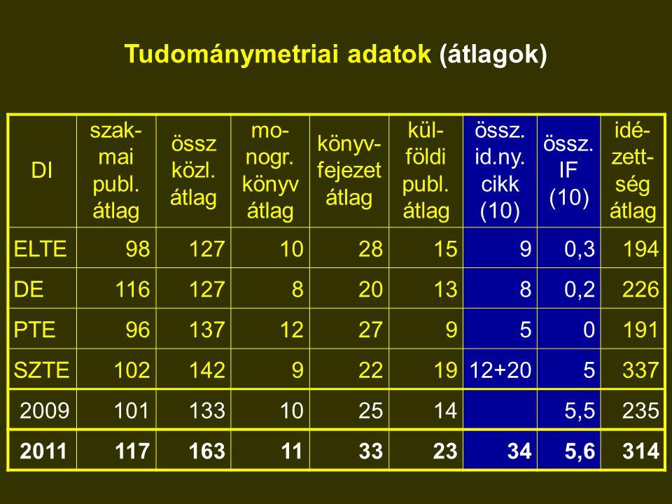 Tudománymetriai adatok (átlagok) DI szak- mai publ.