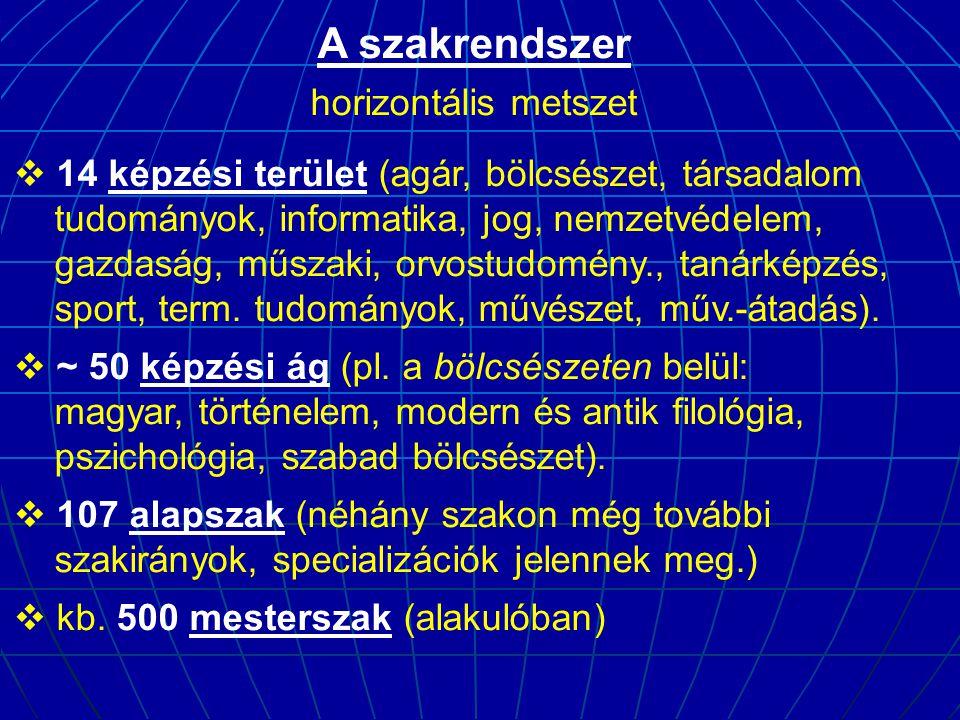 A szakrendszer horizontális metszet  14 képzési terület (agár, bölcsészet, társadalom tudományok, informatika, jog, nemzetvédelem, gazdaság, műszaki, orvostudomény., tanárképzés, sport, term.