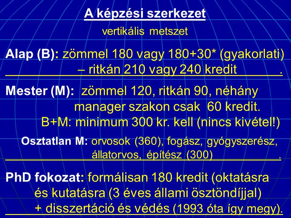 A képzési szerkezet vertikális metszet Alap (B): zömmel 180 vagy 180+30* (gyakorlati) – ritkán 210 vagy 240 kredit.