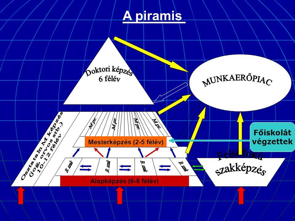 Alapképzés (6-8 félév) Mesterképzés (2-5 félév) A piramis Főiskolát végzettek