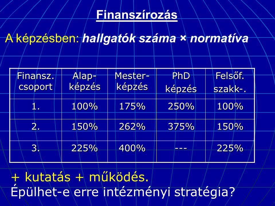 Finanszírozás A képzésben: hallgatók száma × normatíva Finansz.