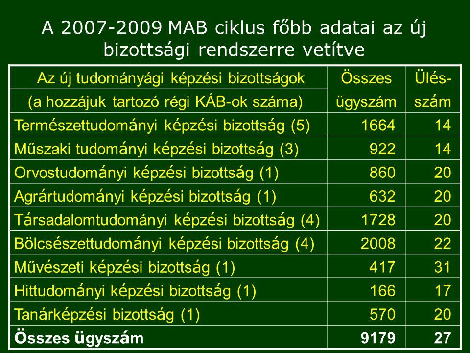 A 2007-2009 MAB ciklus főbb adatai az új bizottsági rendszerre vetítve Az új tudományági képzési bizottságok Ö sszes Ü l é s- (a hozzájuk tartozó régi KÁB-ok száma) ügyszám sz á m Term é szettudom á nyi k é pz é si bizotts á g (5) 166414 Műszaki tudom á nyi k é pz é si bizotts á g (3) 92214 Orvostudom á nyi k é pz é si bizotts á g (1) 86020 Agr á rtudom á nyi k é pz é si bizotts á g (1) 63220 T á rsadalomtudományi k é pz é si bizotts á g (4) 172820 B ö lcs é szettudom á nyi k é pz é si bizotts á g (4) 200822 Műv é szeti k é pz é si bizotts á g (1) 41731 Hittudom á nyi k é pz é si bizotts á g (1) 16617 Tan á rk é pz é si bizotts á g (1) 57020 Ö sszes ü gysz á m 917927