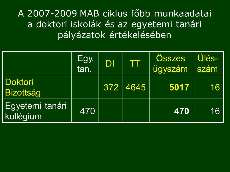 A 2007-2009 MAB ciklus főbb munkaadatai a doktori iskolák és az egyetemi tanári pályázatok értékelésében Egy.