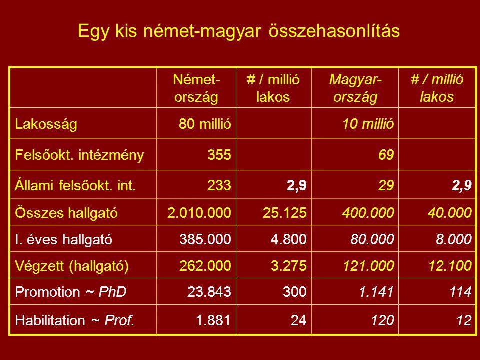 Egy kis német-magyar összehasonlítás Német- ország # / millió lakos Magyar- ország # / millió lakos Lakosság80 millió10 millió Felsőokt.