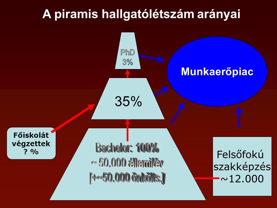 A piramis hallgatólétszám arányai Felsőfokú szakképzés ~12.000 Főiskolát végzettek .
