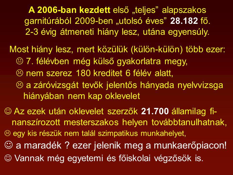 """A 2006-ban kezdett első """"teljes alapszakos garnitúrából 2009-ben """"utolsó éves 28.182 fő."""