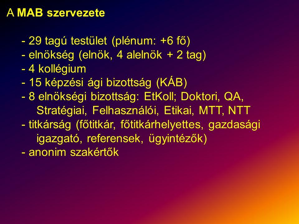 A MAB szervezete - 29 tagú testület (plénum: +6 fő) - elnökség (elnök, 4 alelnök + 2 tag) - 4 kollégium - 15 képzési ági bizottság (KÁB) - 8 elnökségi bizottság: EtKoll; Doktori, QA, Stratégiai, Felhasználói, Etikai, MTT, NTT - titkárság (főtitkár, főtitkárhelyettes, gazdasági igazgató, referensek, ügyintézők) - anonim szakértők