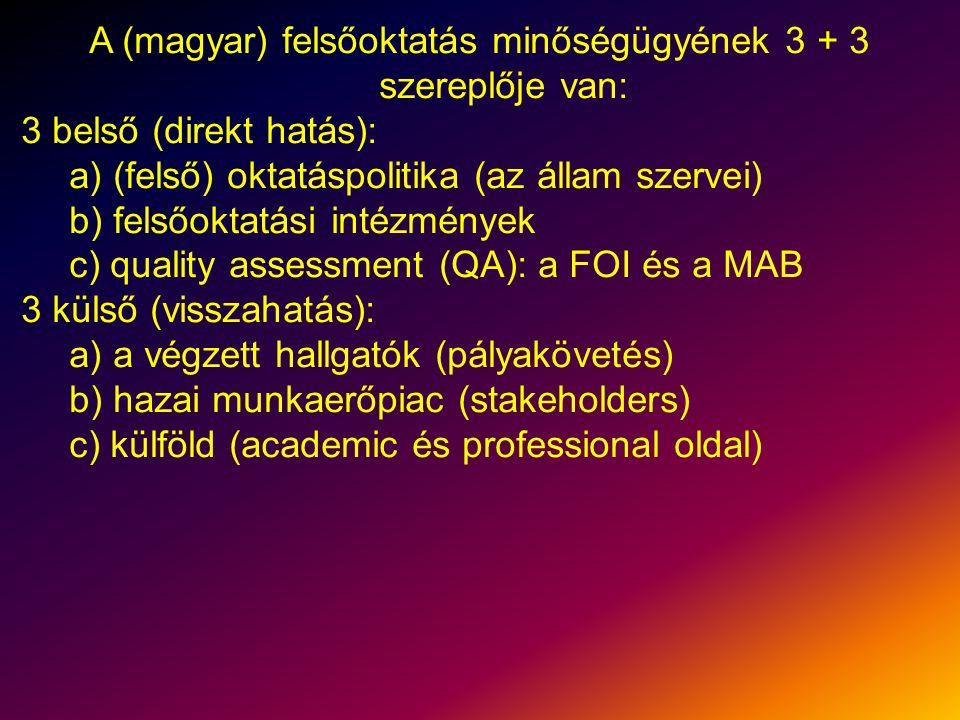 A (magyar) felsőoktatás minőségügyének 3 + 3 szereplője van: 3 belső (direkt hatás): a) (felső) oktatáspolitika (az állam szervei) b) felsőoktatási intézmények c) quality assessment (QA): a FOI és a MAB 3 külső (visszahatás): a) a végzett hallgatók (pályakövetés) b) hazai munkaerőpiac (stakeholders) c) külföld (academic és professional oldal)