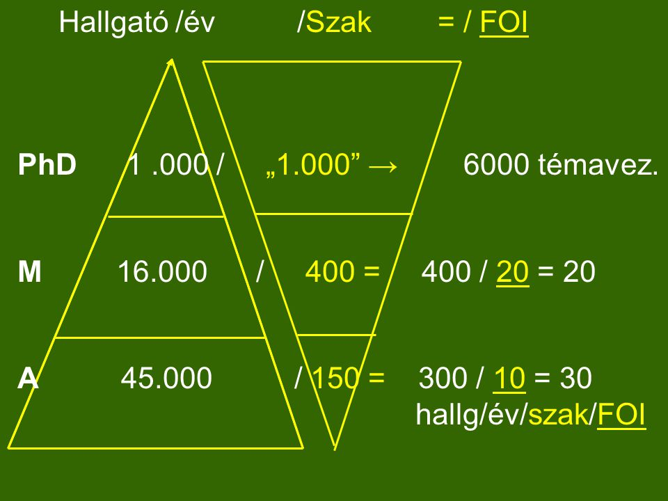 """Hallgató /év /Szak = / FOI PhD 1.000 / """"1.000 → 6000 témavez."""