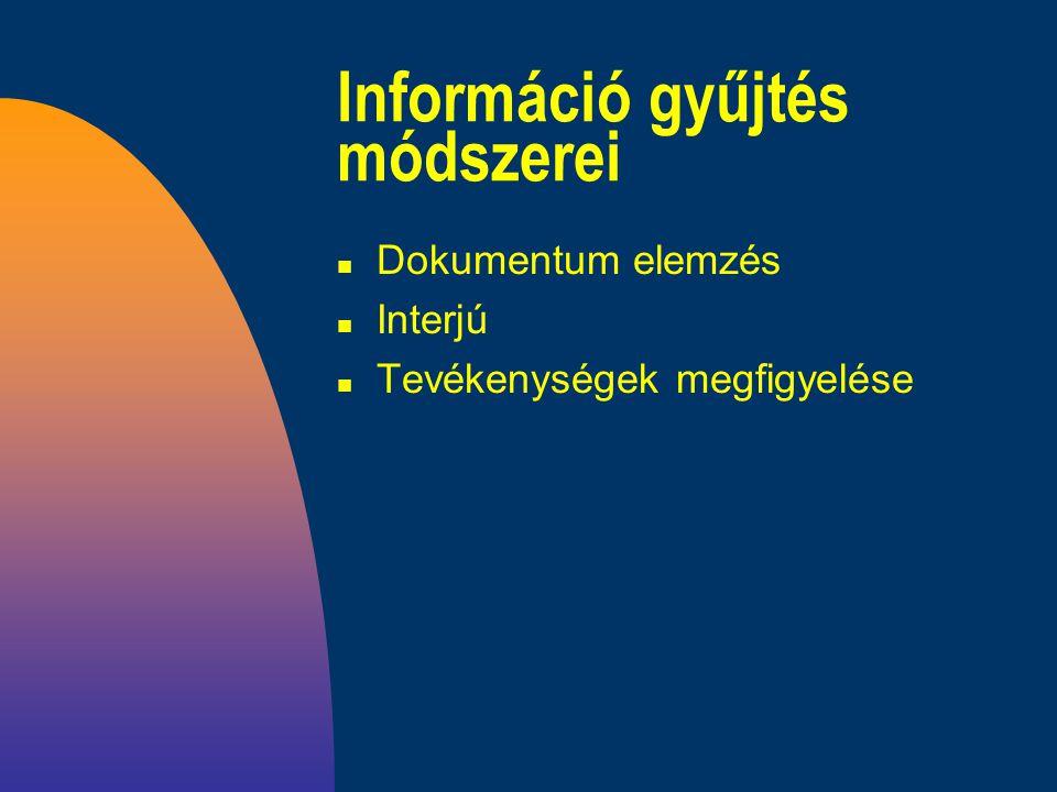 Információ gyűjtés módszerei n Dokumentum elemzés n Interjú n Tevékenységek megfigyelése