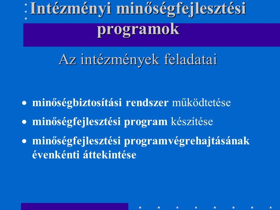  minőségbiztosítási rendszer működtetése  minőségfejlesztési program készítése  minőségfejlesztési programvégrehajtásának évenkénti áttekintése Az intézmények feladatai Intézményi minőségfejlesztési programok