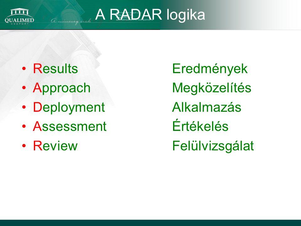 A RADAR logika ResultsEredmények ApproachMegközelítés DeploymentAlkalmazás AssessmentÉrtékelés ReviewFelülvizsgálat
