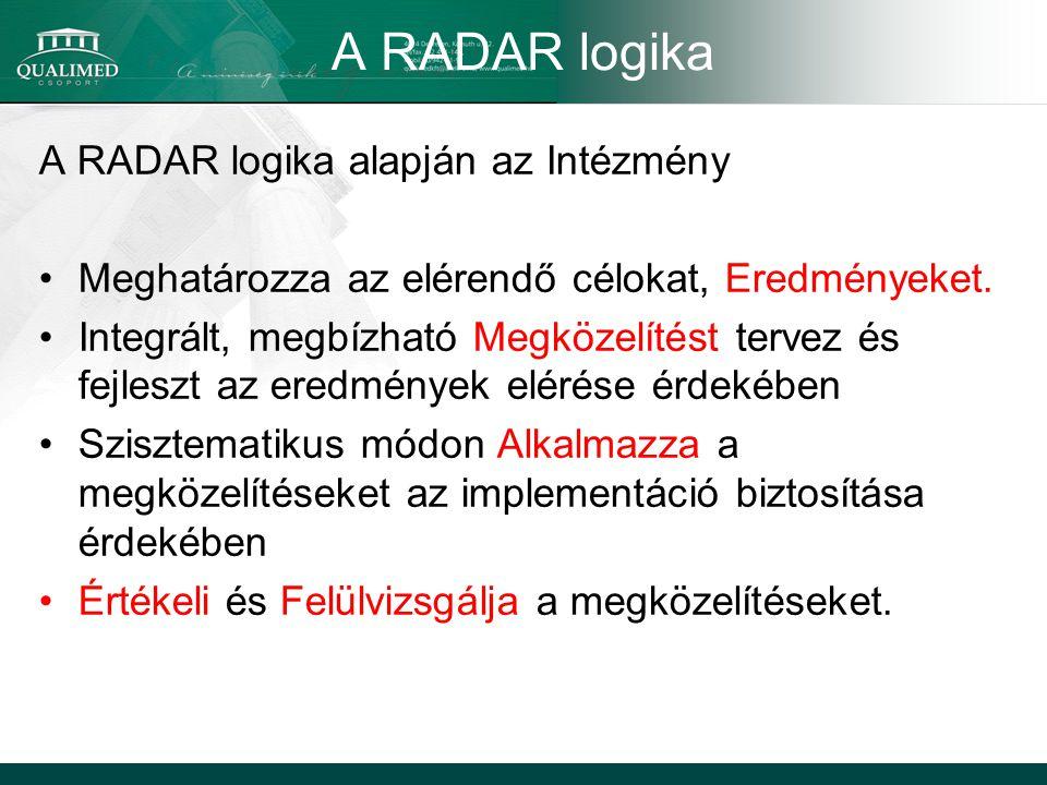A RADAR logika A RADAR logika alapján az Intézmény Meghatározza az elérendő célokat, Eredményeket.