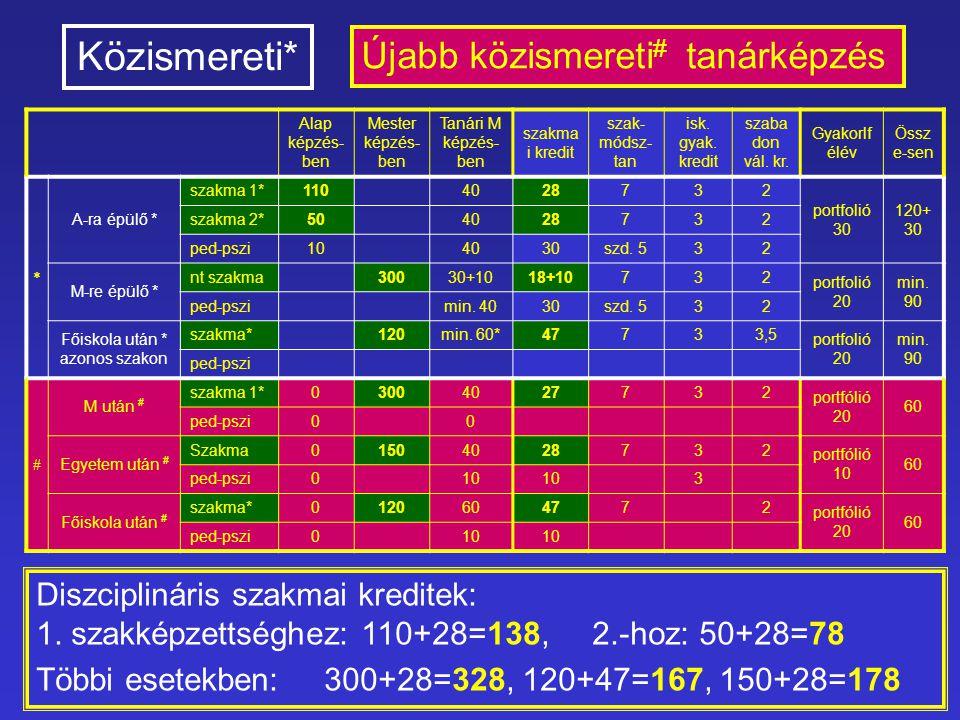 """Személyes (nem MAB testületi) vélemény 1 A paradigmaváltásra a tanárképzésben szükség van, a magyar közoktatás """"eredményei (PISA felmérés) ezt igénylik."""