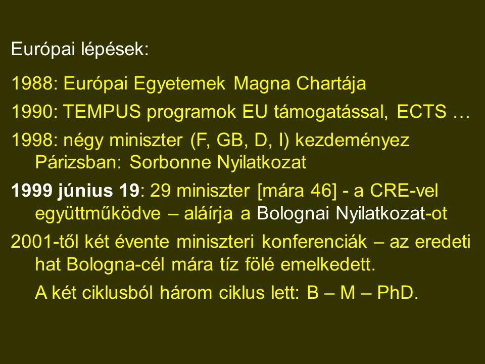 Európai lépések: 1988: Európai Egyetemek Magna Chartája 1990: TEMPUS programok EU támogatással, ECTS … 1998: négy miniszter (F, GB, D, I) kezdeményez Párizsban: Sorbonne Nyilatkozat 1999 június 19: 29 miniszter [mára 46] - a CRE-vel együttműködve – aláírja a Bolognai Nyilatkozat-ot 2001-től két évente miniszteri konferenciák – az eredeti hat Bologna-cél mára tíz fölé emelkedett.