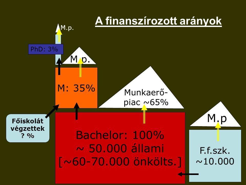 A finanszírozott arányok Bachelor: 100% ~ 50.000 állami [~60-70.000 önkölts.] M: 35% Munkaerő- piac ~65% M.p.