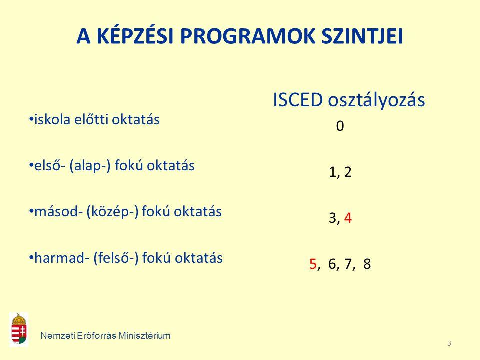 333 A KÉPZÉSI PROGRAMOK SZINTJEI iskola előtti oktatás első- (alap-) fokú oktatás másod- (közép-) fokú oktatás harmad- (felső-) fokú oktatás ISCED osz